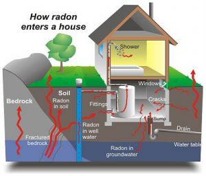 High radon levels in Valparaiso